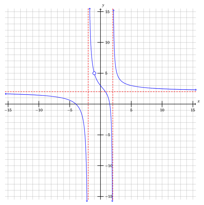 Plotting with TikZ, Part III: Plotting a function defined by